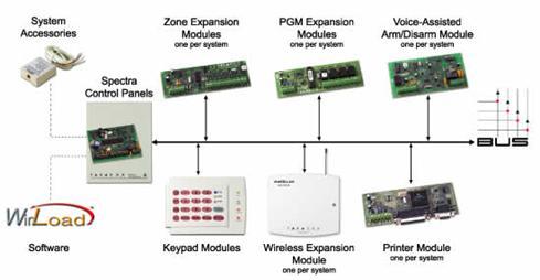 spectra_schema h�rs�z alarm� h�rs�z alarm sistemleri spectra alarm sistemi paradox sp4000 wiring diagram at soozxer.org